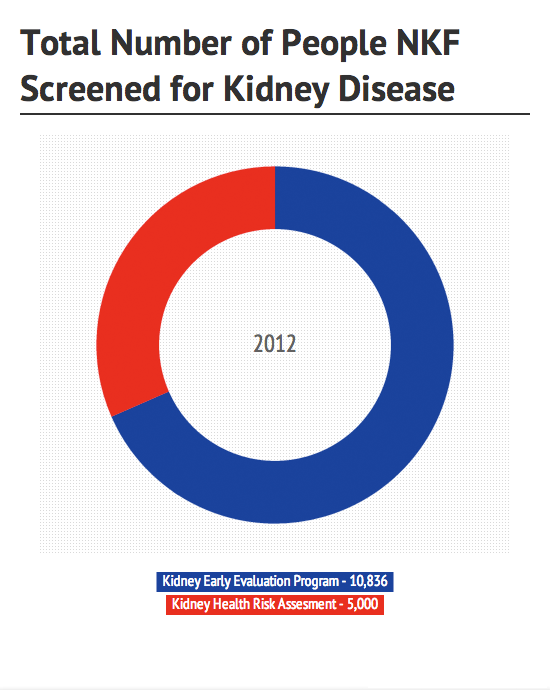 Total Number of People NKF Screened for Kidney Disease