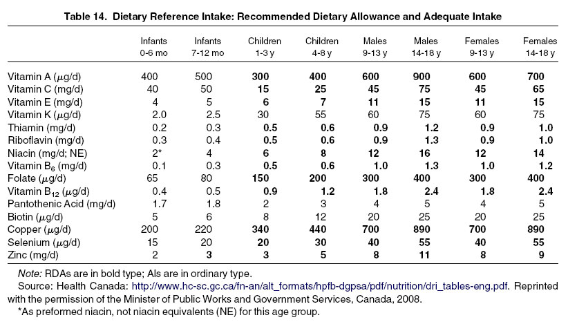 recommended daily allowance Average daily food group intakes by age-sex groups, compared to ranges of recommended intake figure 2-4 average vegetable subgroup intakes in cup-equivalents per week by age-sex groups, compared to ranges of recommended intakes per week.