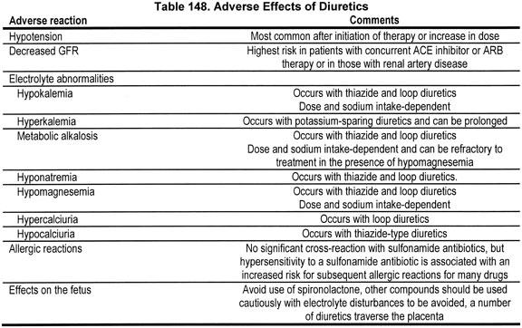 why diuretics are bad